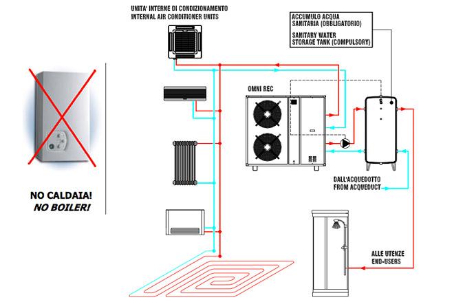 Pompe di calore for Disegno impianto riscaldamento a termosifoni